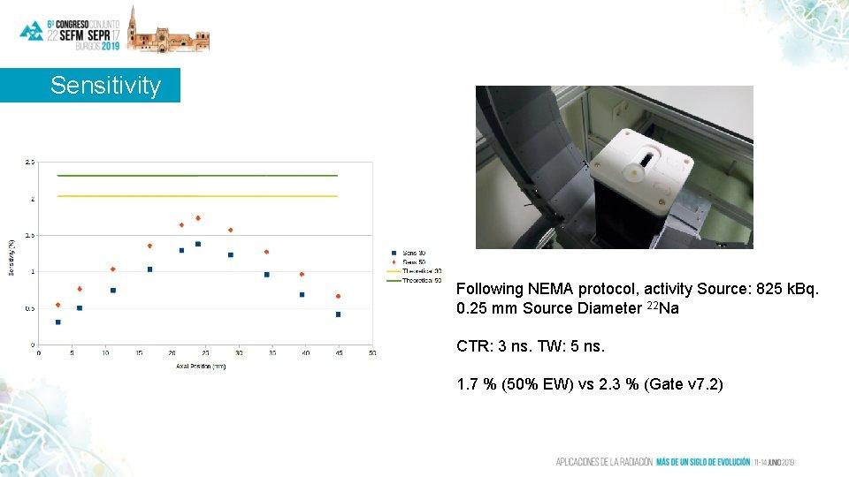 Sensitivity Following NEMA protocol, activity Source: 825 k. Bq. 0. 25 mm Source Diameter
