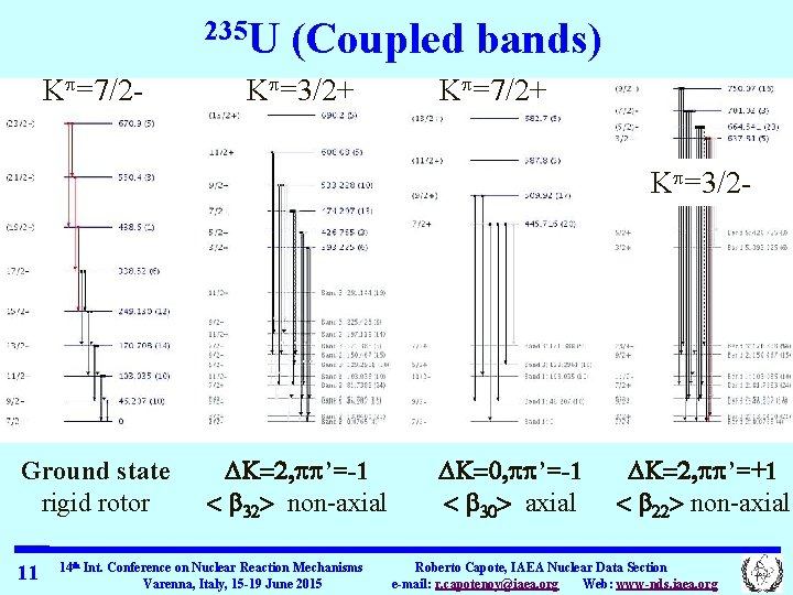 235 U Kp=7/2 - (Coupled bands) Kp=3/2+ Kp=7/2+ Kp=3/2 - Ground state rigid rotor