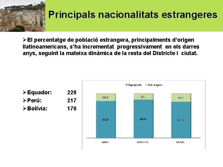 Principals nacionalitats estrangeres ØEl percentatge de població estrangera, principalments d'origen llatinoamericans, s'ha incrementat progressivament