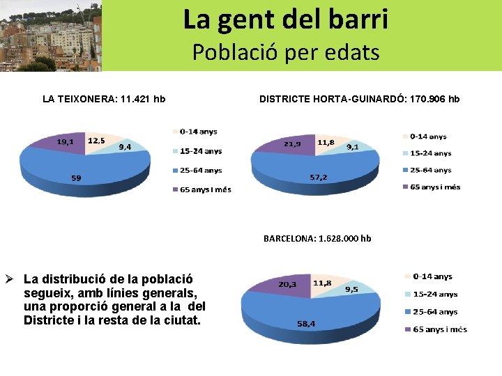 La gent del barri Població per edats LA TEIXONERA: 11. 421 hb DISTRICTE HORTA-GUINARDÓ: