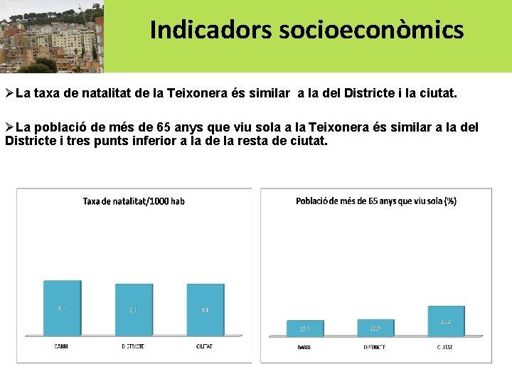 Indicadors socioeconòmics ØLa taxa de natalitat de la Teixonera és similar a la del
