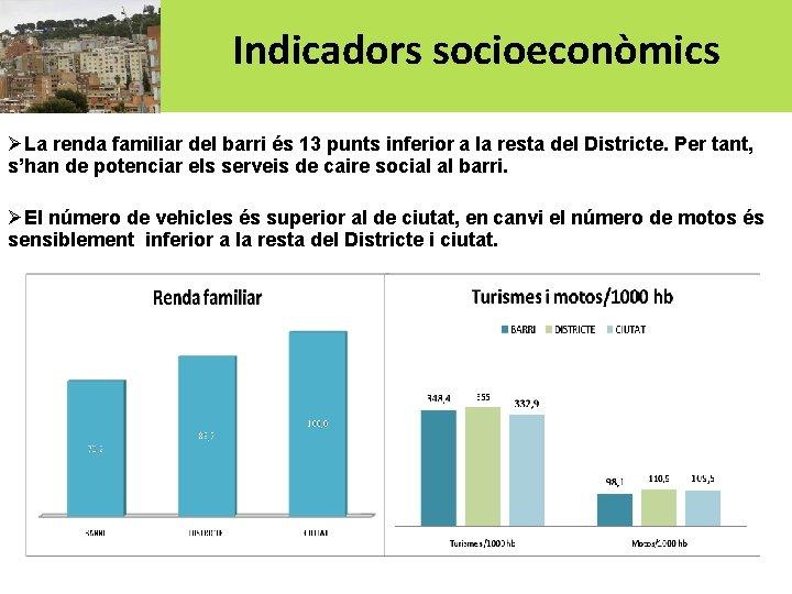Indicadors socioeconòmics ØLa renda familiar del barri és 13 punts inferior a la resta