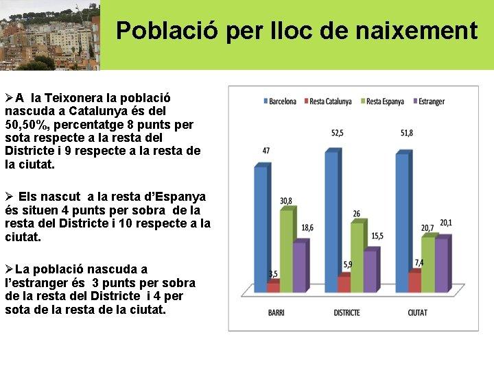 Població per lloc de naixement ØA la Teixonera la població nascuda a Catalunya és