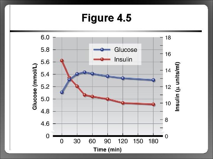 Figure 4. 5