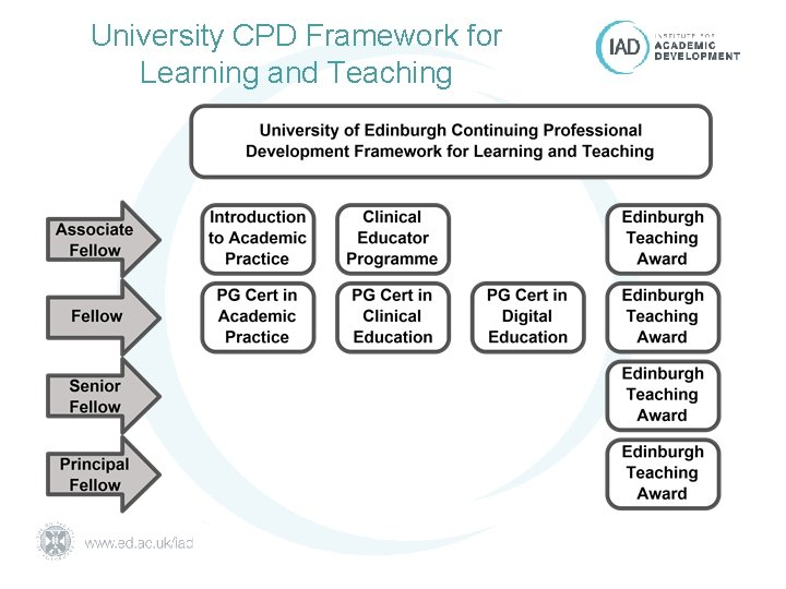 University CPD Framework for Learning and Teaching