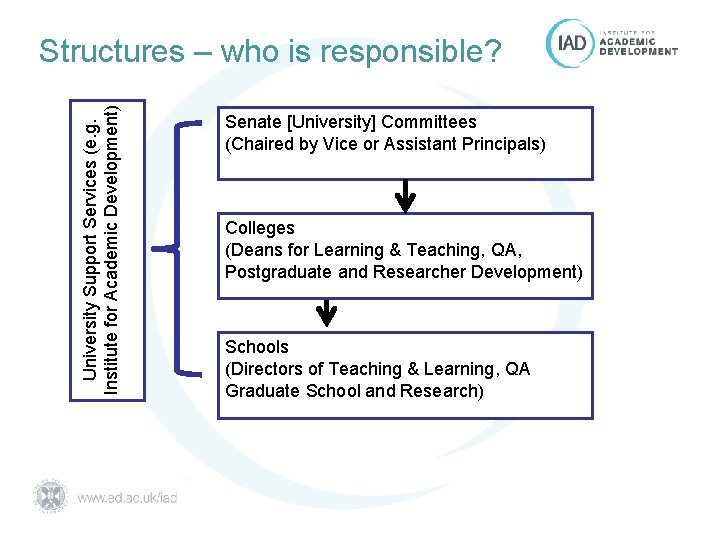 University Support Services (e. g. Institute for Academic Development) Structures – who is responsible?