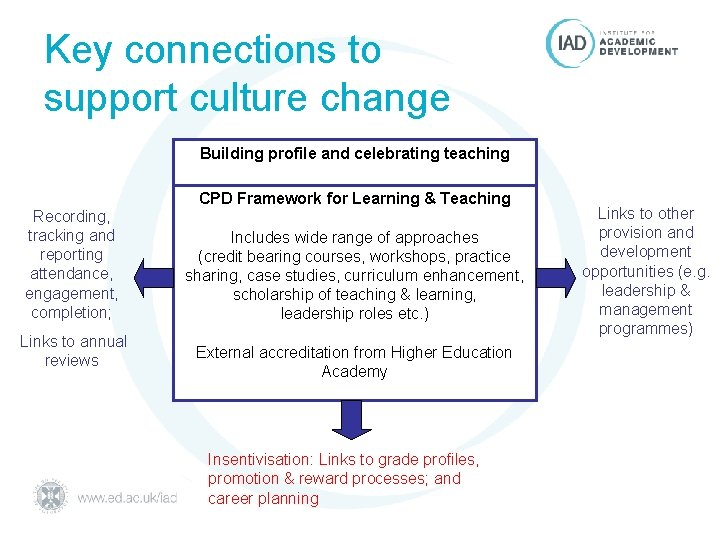 Key connections to support culture change Building profile and celebrating teaching Recording, tracking and