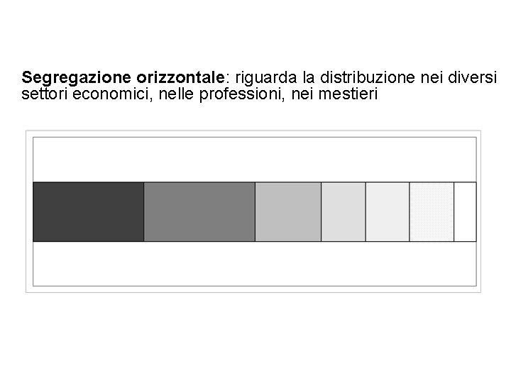 Segregazione orizzontale: riguarda la distribuzione nei diversi settori economici, nelle professioni, nei mestieri 21