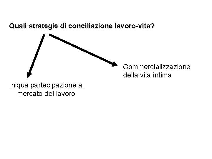 Quali strategie di conciliazione lavoro-vita? Commercializzazione della vita intima Iniqua partecipazione al mercato del