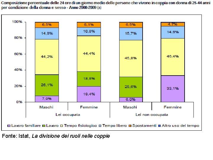 Fonte: Istat, La divisione dei ruoli nelle coppie