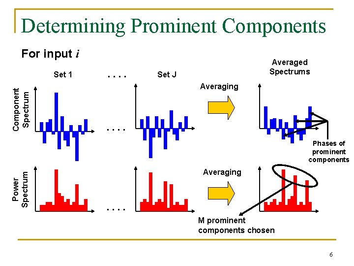 Determining Prominent Components For input i Component Spectrum Set 1 . . Averaged Spectrums