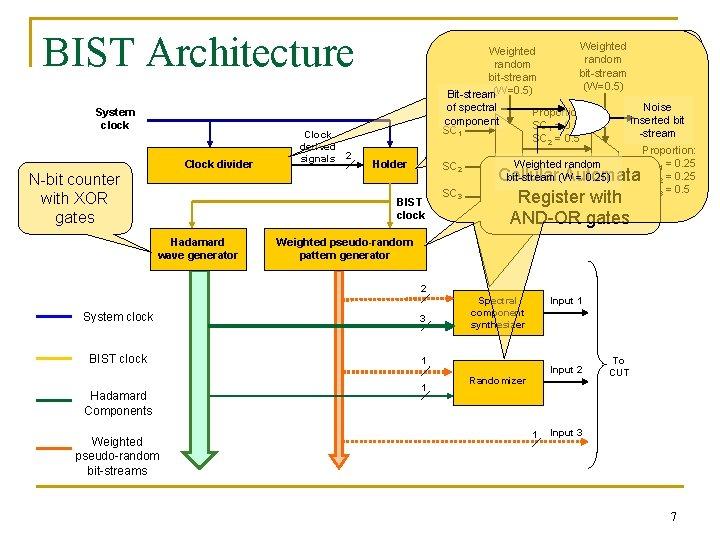 BIST Architecture System clock Clock divider N-bit counter with XOR gates Clock derived signals