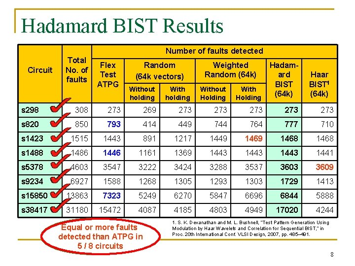 Hadamard BIST Results Number of faults detected Circuit Total No. of faults Flex Test