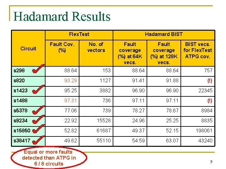 Hadamard Results Flex. Test Circuit Fault Cov. (%) Hadamard BIST No. of vectors Fault