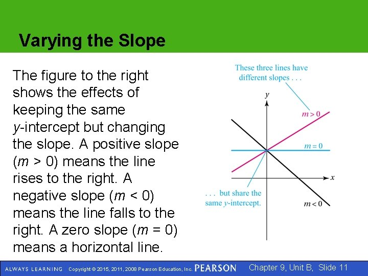 Varying the Slope The figure to the right shows the effects of keeping the