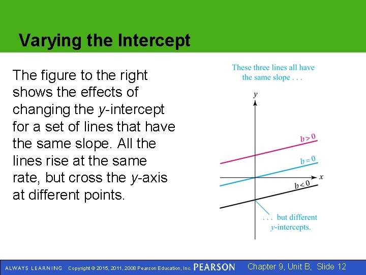 Varying the Intercept The figure to the right shows the effects of changing the