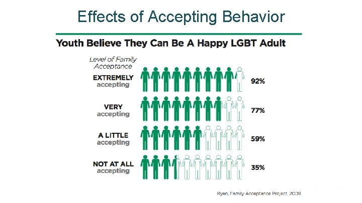Effects of Accepting Behavior Mae. Bright Group, LLC
