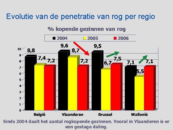 Evolutie van de penetratie van rog per regio Sinds 2004 daalt het aantal rogkopende