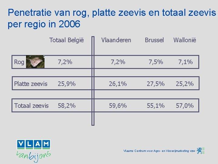 Penetratie van rog, platte zeevis en totaal zeevis per regio in 2006 Totaal België