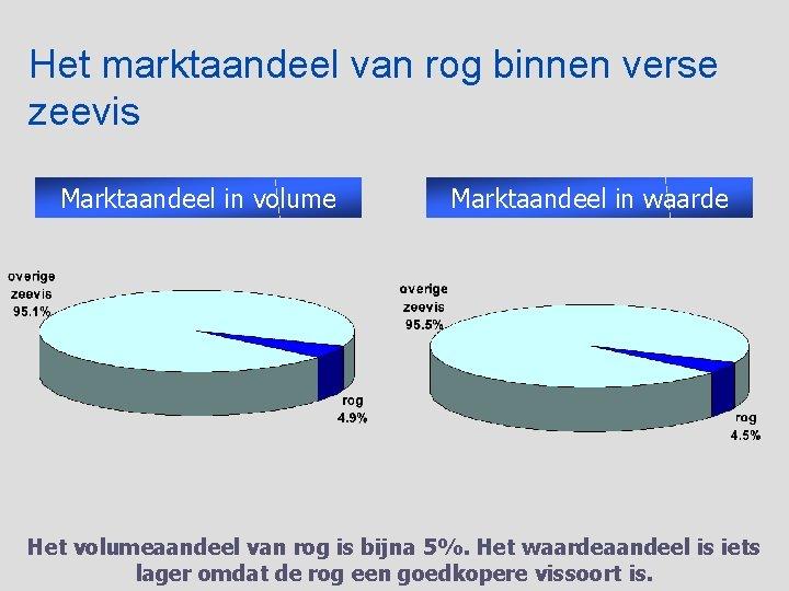 Het marktaandeel van rog binnen verse zeevis Marktaandeel in volume Marktaandeel in waarde Het