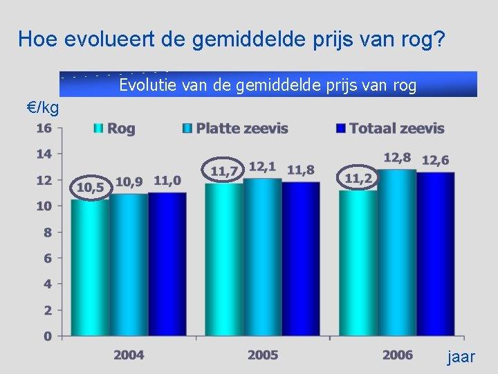Hoe evolueert de gemiddelde prijs van rog? Evolutie van de gemiddelde prijs van rog