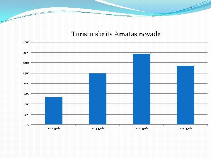 Tūristu skaits Amatas novadā 4000 3500 3000 2500 2000 1500 1000 500 0 2012.