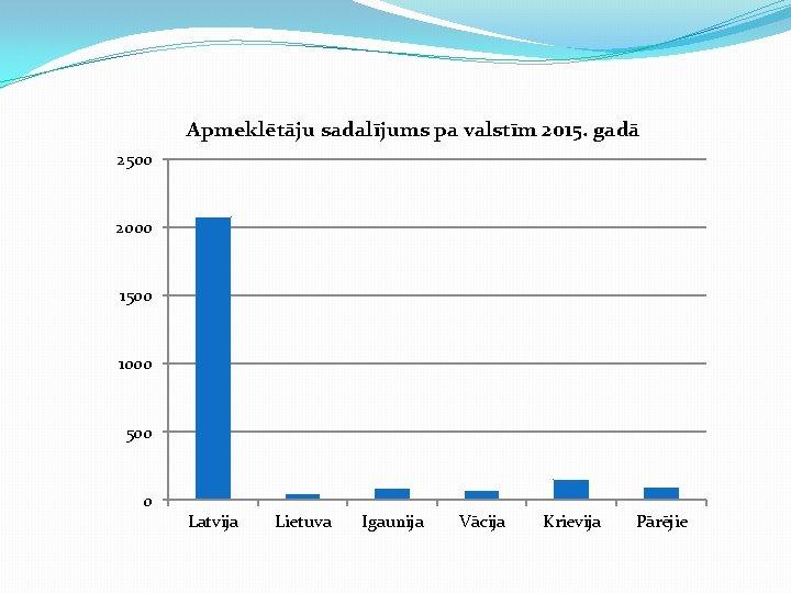 Apmeklētāju sadalījums pa valstīm 2015. gadā 2500 2000 1500 1000 500 0 Latvija Lietuva