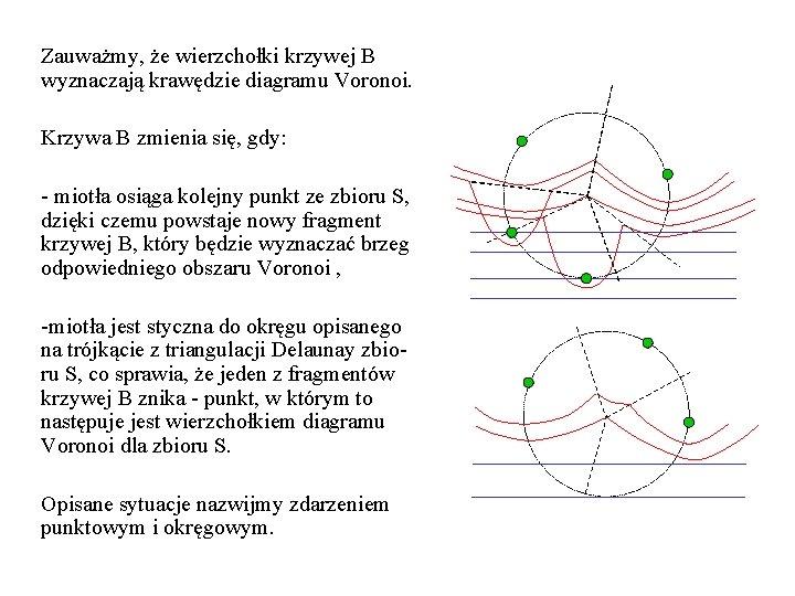 Zauważmy, że wierzchołki krzywej B wyznaczają krawędzie diagramu Voronoi. Krzywa B zmienia się, gdy: