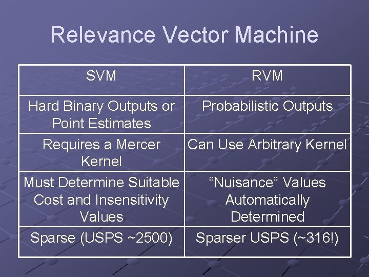 Relevance Vector Machine SVM RVM Hard Binary Outputs or Probabilistic Outputs Point Estimates Requires