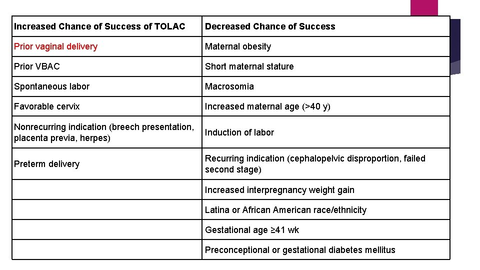 Increased Chance of Success of TOLAC Decreased Chance of Success Prior vaginal delivery Maternal