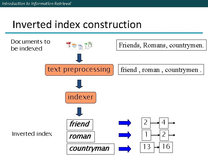 Introduction to Information Retrieval Inverted index construction Documents to be indexed Friends, Romans, countrymen.
