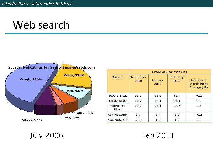 Introduction to Information Retrieval Web search July 2006 Feb 2011