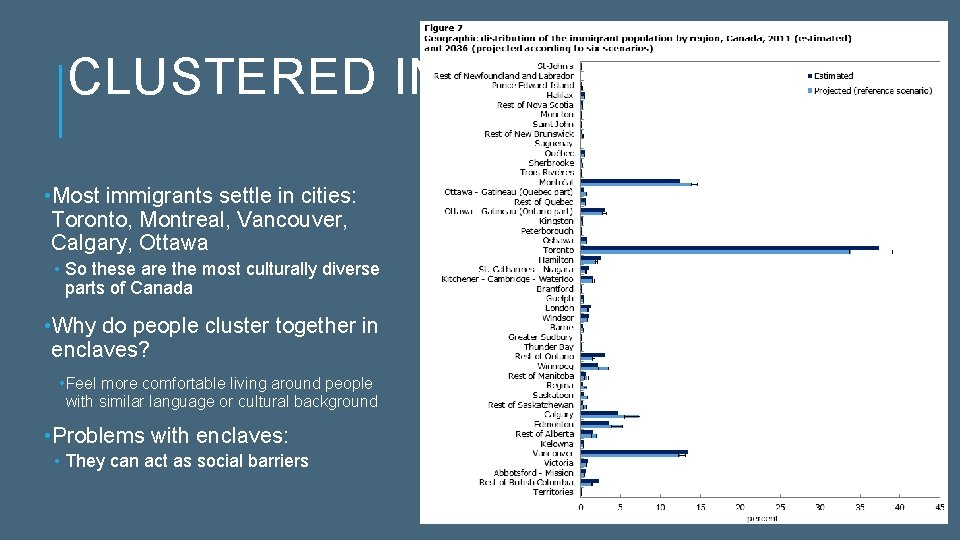 CLUSTERED IN CITIES • Most immigrants settle in cities: Toronto, Montreal, Vancouver, Calgary, Ottawa