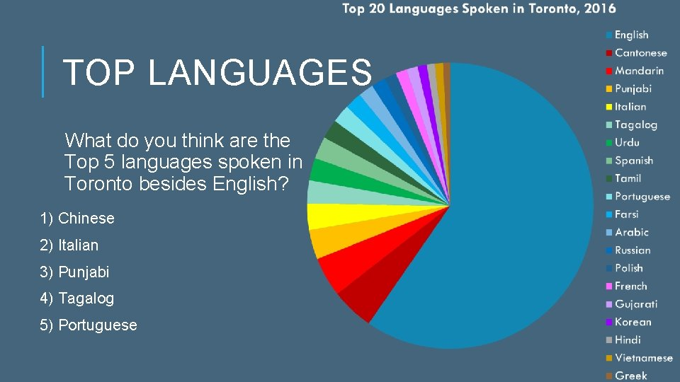 TOP LANGUAGES What do you think are the Top 5 languages spoken in Toronto