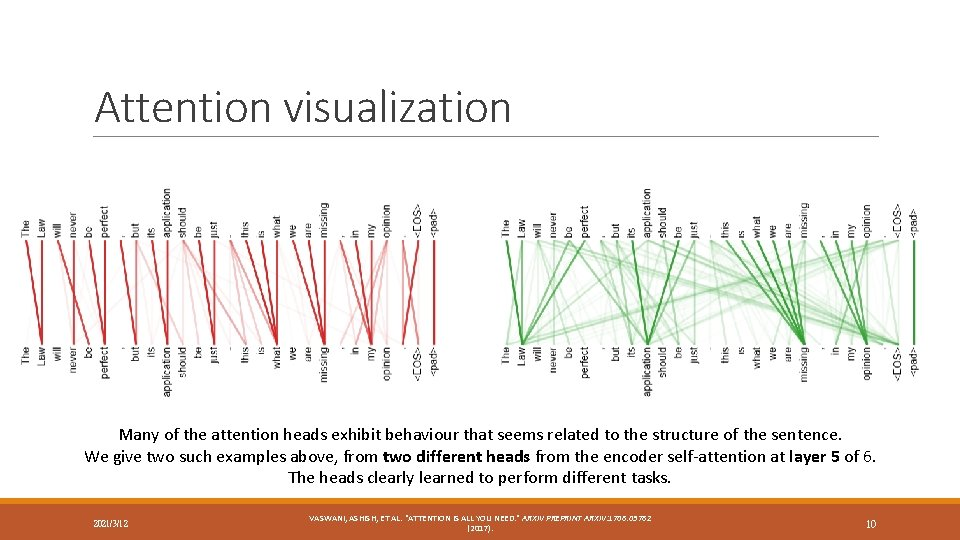 Attention visualization Many of the attention heads exhibit behaviour that seems related to the