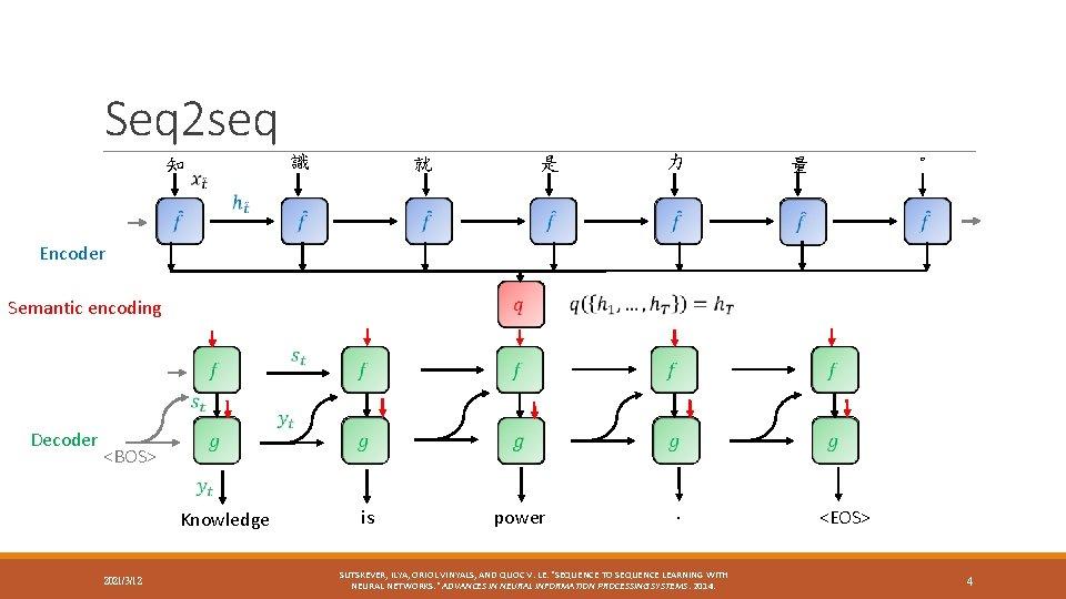 Seq 2 seq 知 識 就 是 力 。 量 Encoder Semantic encoding Decoder