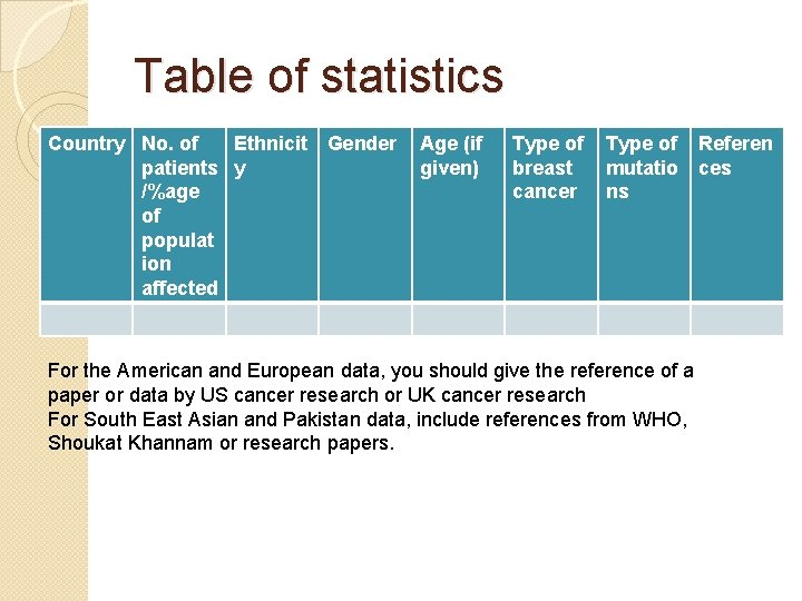 Table of statistics Country No. of Ethnicit Gender patients y /%age of populat ion