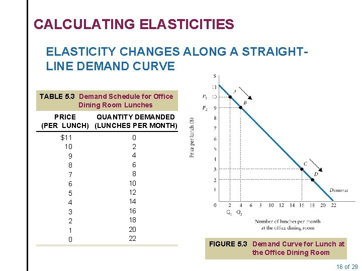 CALCULATING ELASTICITIES ELASTICITY CHANGES ALONG A STRAIGHTLINE DEMAND CURVE TABLE 5. 3 Demand Schedule