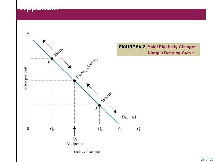 Appendix FIGURE 5 A. 2 Point Elasticity Changes Along a Demand Curve 28 of