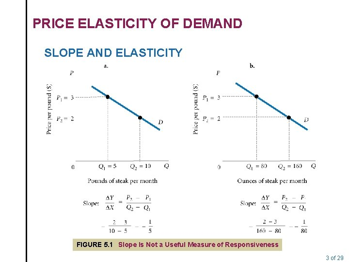 PRICE ELASTICITY OF DEMAND SLOPE AND ELASTICITY FIGURE 5. 1 Slope Is Not a