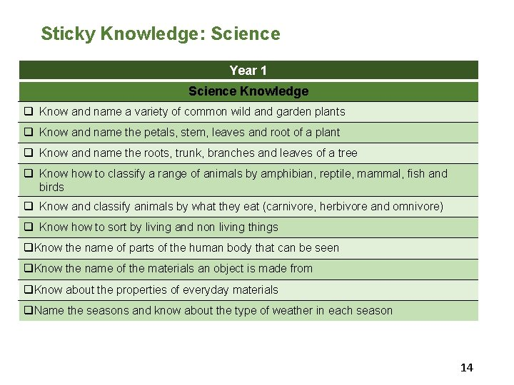 Sticky Knowledge: Science Year 1 Science Knowledge q Know and name a variety of