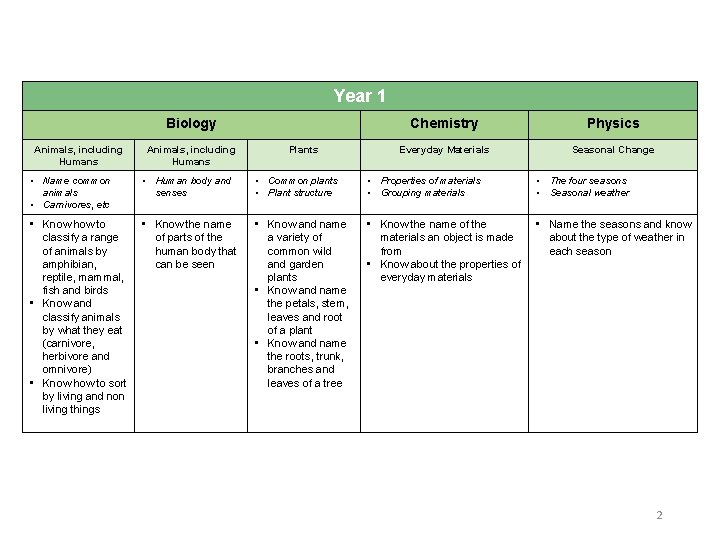 Year 1 Biology Animals, including Humans Plants Chemistry Physics Everyday Materials Seasonal Change •