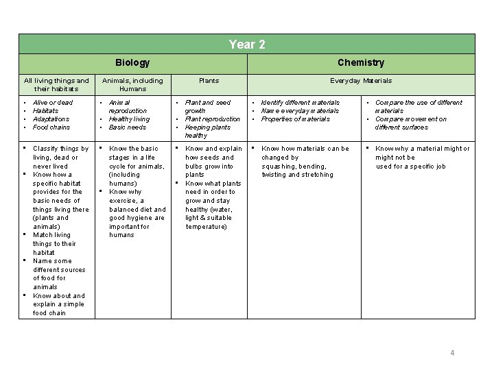 Year 2 Biology All living things and their habitats • • Alive or dead