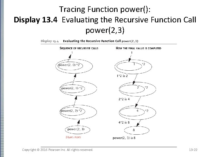 Tracing Function power(): Display 13. 4 Evaluating the Recursive Function Call power(2, 3) Copyright