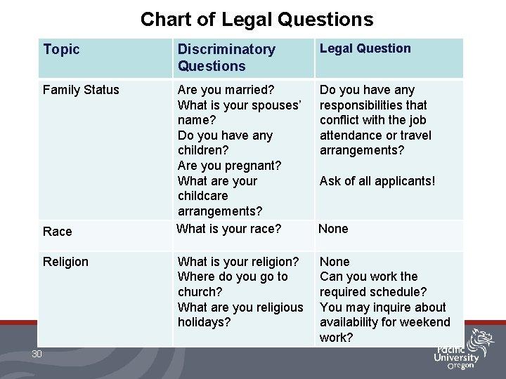 Chart of Legal Questions Topic Discriminatory Questions Legal Question Family Status Are you married?