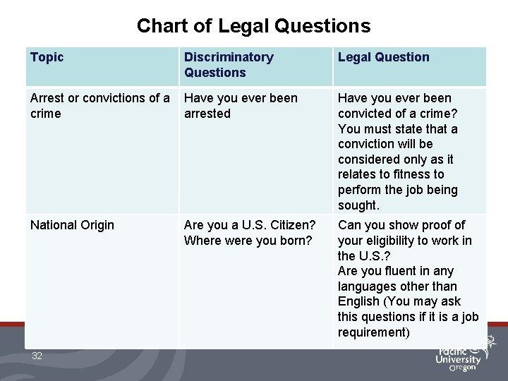 Chart of Legal Questions Topic Discriminatory Questions Legal Question Arrest or convictions of a