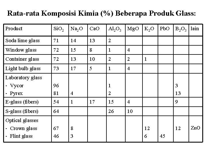 Rata-rata Komposisi Kimia (%) Beberapa Produk Glass: Product Si. O 2 Na 2 O
