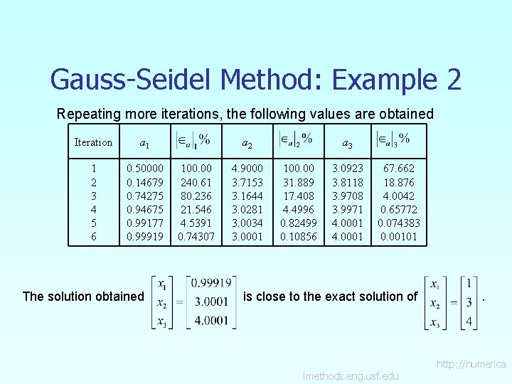 Gauss-Seidel Method: Example 2 Repeating more iterations, the following values are obtained Iteration a