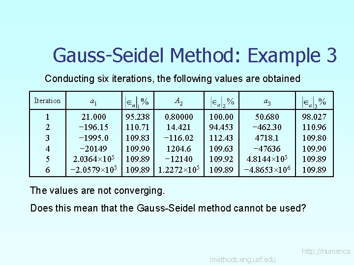 Gauss-Seidel Method: Example 3 Conducting six iterations, the following values are obtained Iteration a