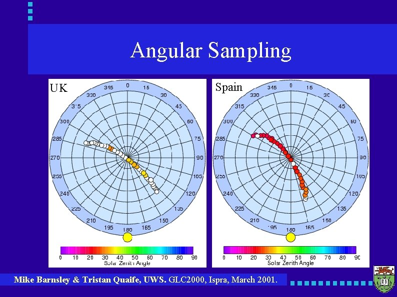 Angular Sampling UK Spain Mike Barnsley & Tristan Quaife, UWS. GLC 2000, Ispra, March